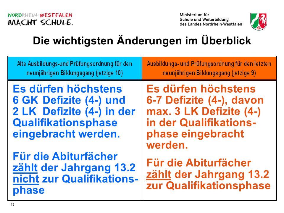 Die wichtigsten Änderungen im Überblick Es dürfen höchstens 6 GKDefizite (4-) und 2 LKDefizite (4-) in der Qualifikationsphase eingebracht werden. Für