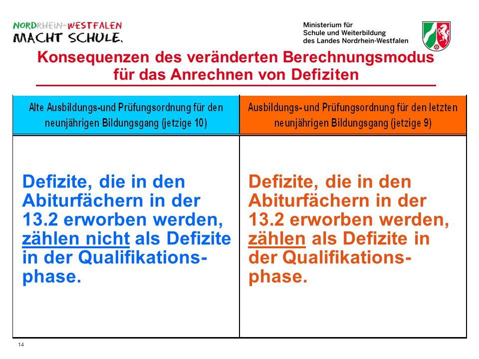 Konsequenzen des veränderten Berechnungsmodus für das Anrechnen von Defiziten Defizite, die in den Abiturfächern in der 13.2 erworben werden, zählen nicht als Defizite in der Qualifikations- phase.