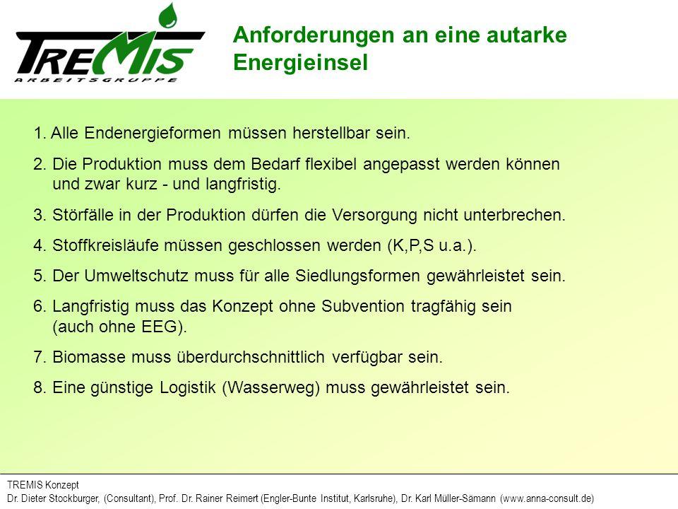 Anforderungen an Biomasse zur energetischen Verwertung TREMIS Konzept Dr.