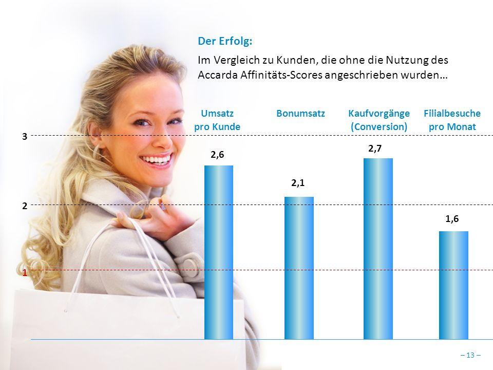– 13 – Der Erfolg: Im Vergleich zu Kunden, die ohne die Nutzung des Accarda Affinitäts-Scores angeschrieben wurden… 2,6 2,1 2,7 1,6 2 3 Umsatz pro Kunde BonumsatzKaufvorgänge (Conversion) Filialbesuche pro Monat 1