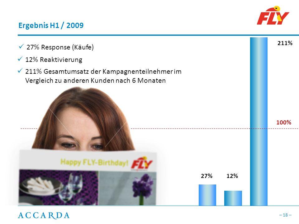 – 18 – Ergebnis H1 / 2009 27% Response (Käufe) 27%12% 211% 100% 12% Reaktivierung 211% Gesamtumsatz der Kampagnenteilnehmer im Vergleich zu anderen Kunden nach 6 Monaten