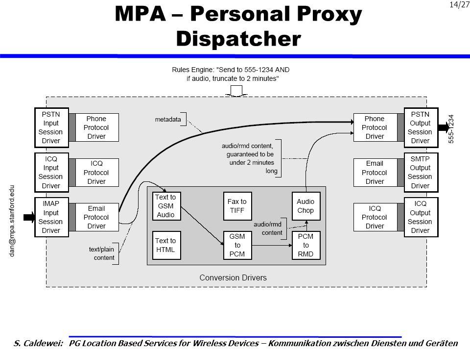 S. Caldewei: PG Location Based Services for Wireless Devices – Kommunikation zwischen Diensten und Geräten 14/27 MPA – Personal Proxy Dispatcher