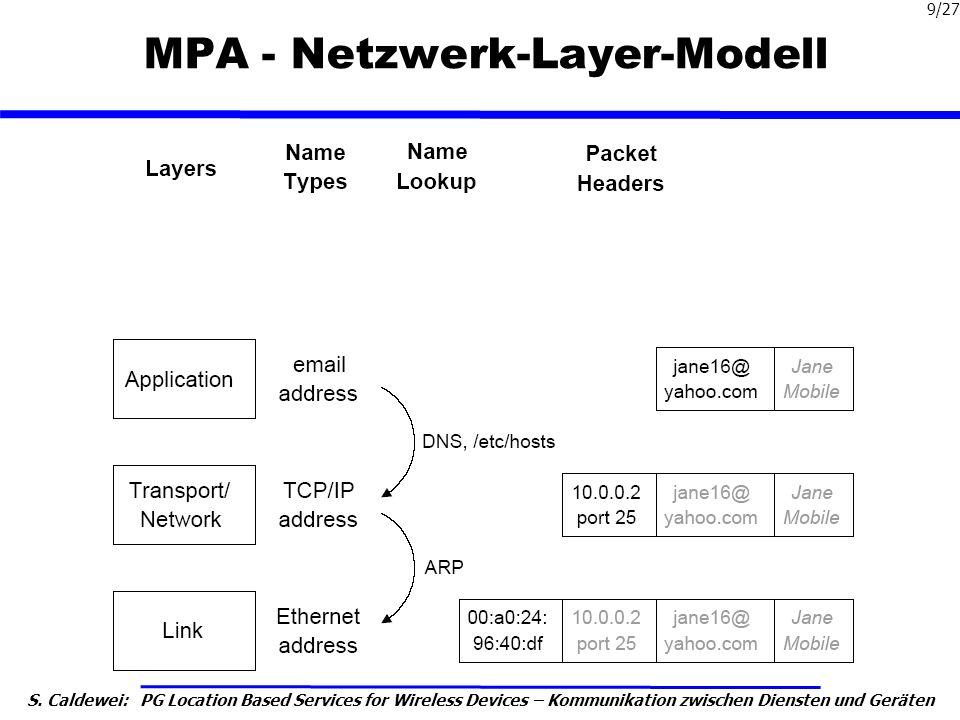 S. Caldewei: PG Location Based Services for Wireless Devices – Kommunikation zwischen Diensten und Geräten 9/27 MPA - Netzwerk-Layer-Modell