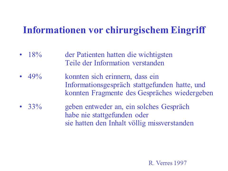 Informationen vor chirurgischem Eingriff 18% der Patienten hatten die wichtigsten Teile der Information verstanden 49%konnten sich erinnern, dass ein