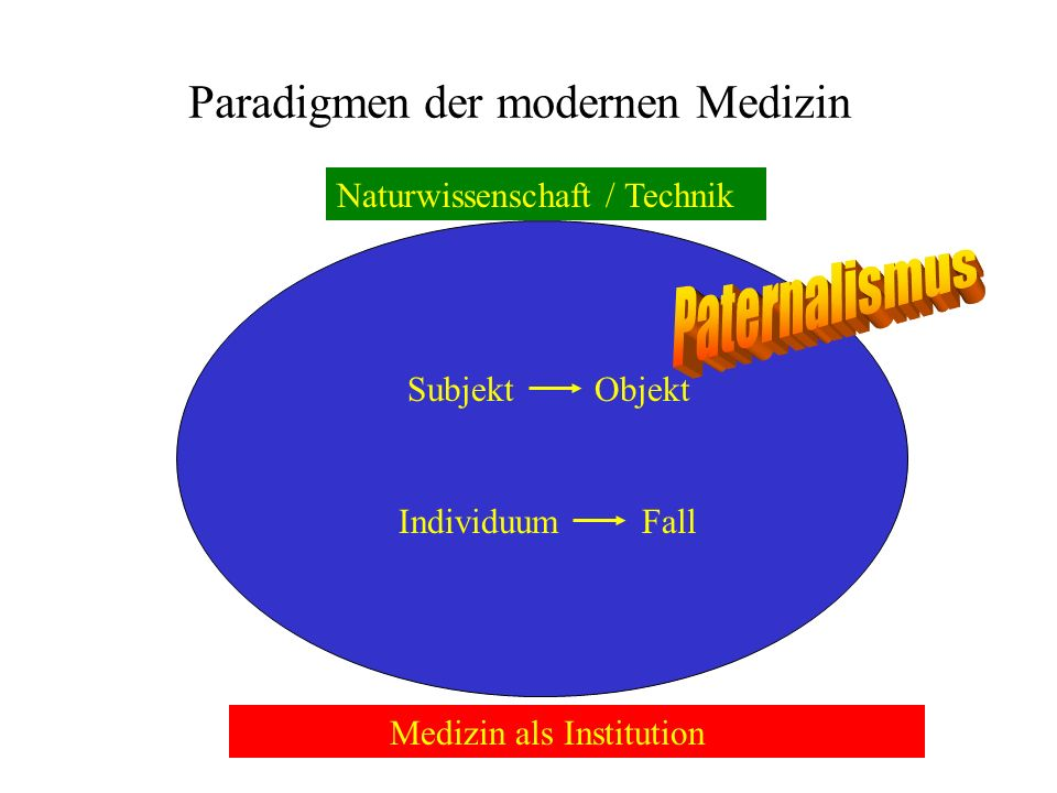 Paradigmen der modernen Medizin Subjekt Objekt Individuum Fall Medizin als Institution Naturwissenschaft / Technik