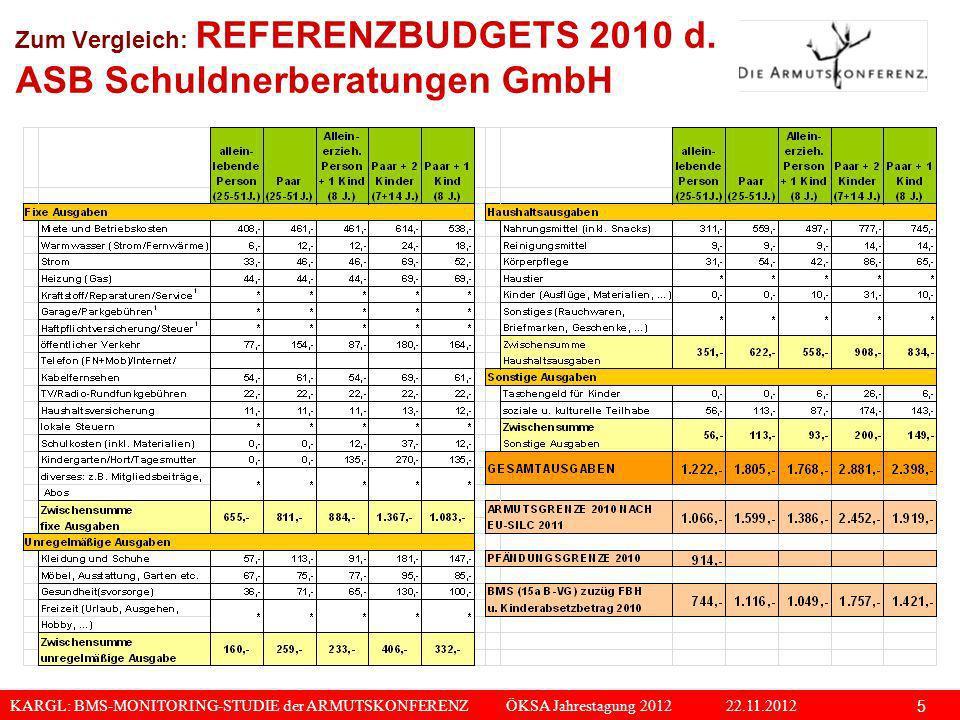 KARGL: BMS-MONITORING-STUDIE der ARMUTSKONFERENZ ÖKSA Jahrestagung 2012 22.11.2012 5 Zum Vergleich: REFERENZBUDGETS 2010 d. ASB Schuldnerberatungen Gm