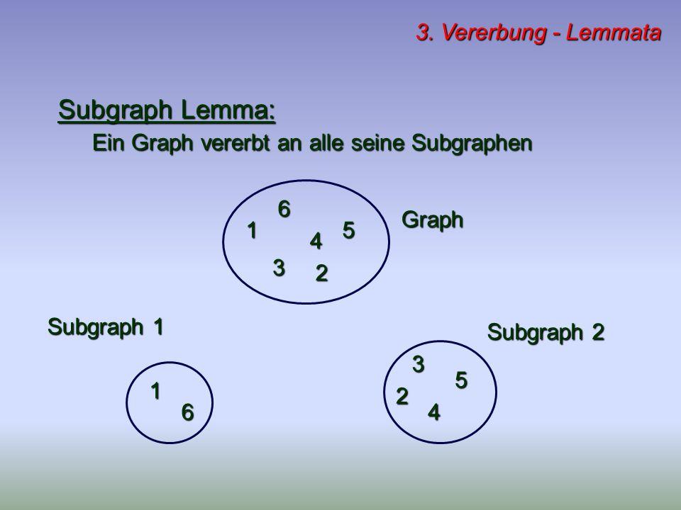 3. Vererbung - Lemmata Subgraph Lemma: Ein Graph vererbt an alle seine Subgraphen 6 5 4 3 2 1 1 2 3 4 5 6 Graph Subgraph 1 Subgraph 2