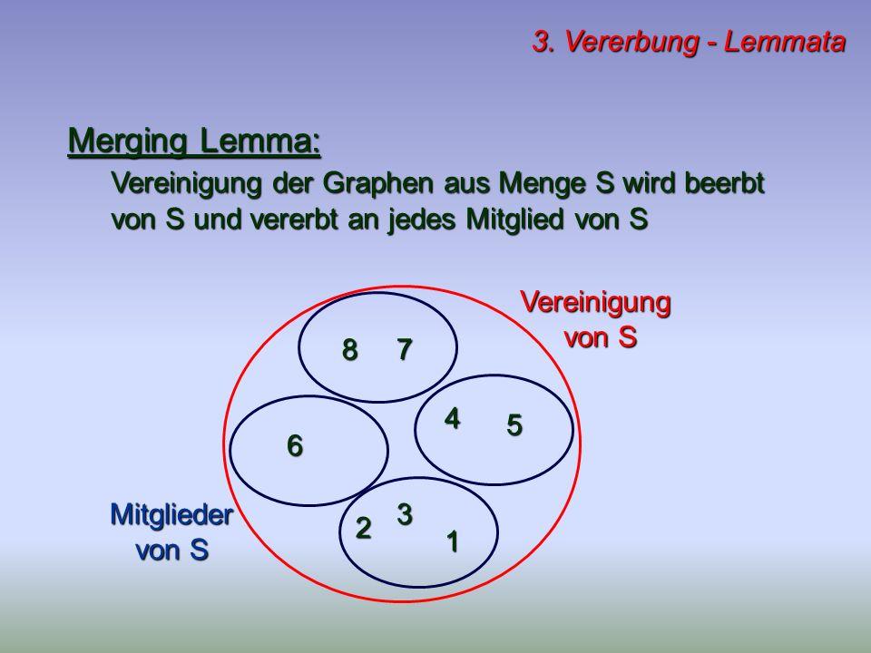 3. Vererbung - Lemmata Merging Lemma: Vereinigung der Graphen aus Menge S wird beerbt von S und vererbt an jedes Mitglied von S Vereinigung von S Mitg