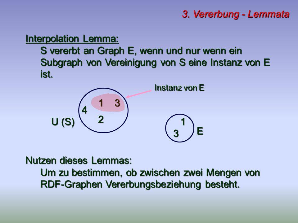 3. Vererbung - Lemmata Nutzen dieses Lemmas: Um zu bestimmen, ob zwischen zwei Mengen von RDF-Graphen Vererbungsbeziehung besteht. Interpolation Lemma