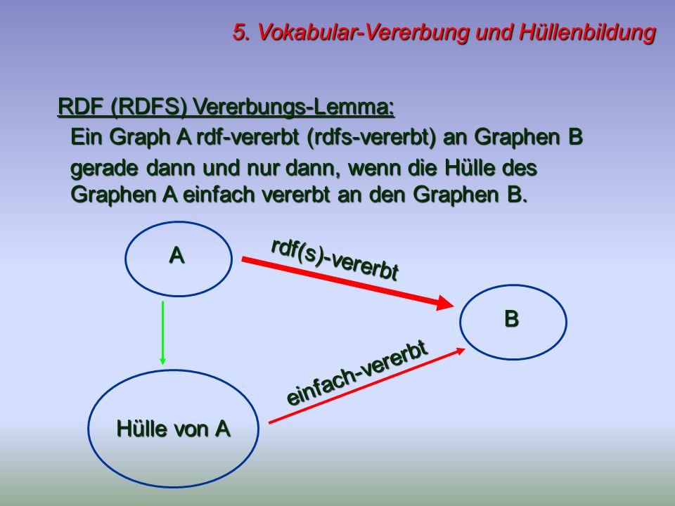 5. Vokabular-Vererbung und Hüllenbildung RDF (RDFS) Vererbungs-Lemma: Ein Graph A rdf-vererbt (rdfs-vererbt) an Graphen B Ein Graph A rdf-vererbt (rdf