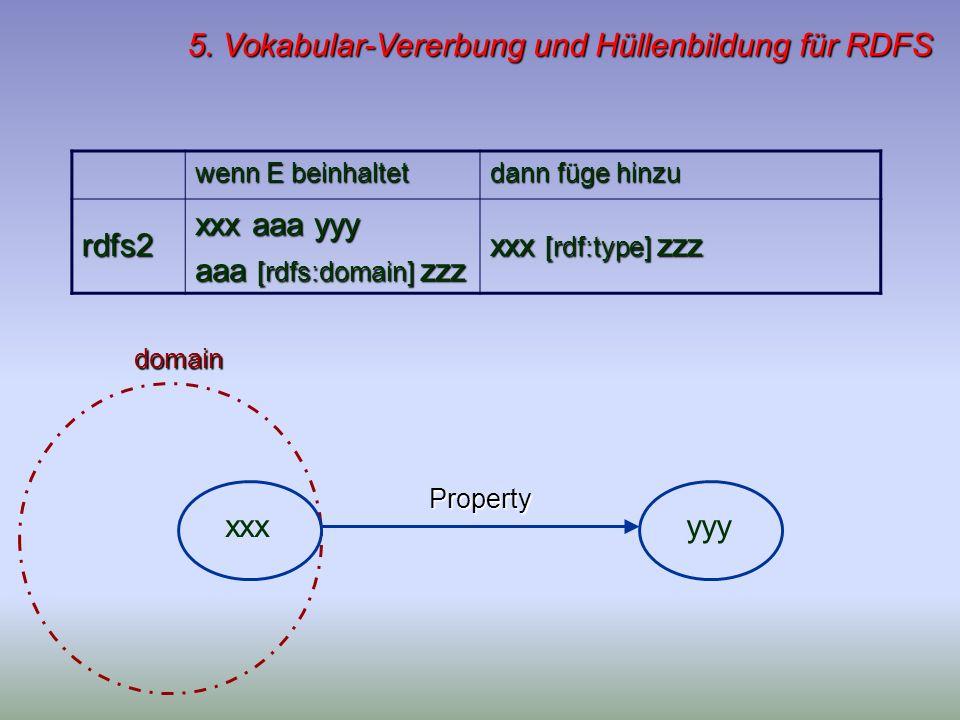 5. Vokabular-Vererbung und Hüllenbildung für RDFS wenn E beinhaltet dann füge hinzu rdfs2 xxx aaa yyy aaa [rdfs:domain] zzz xxx [rdf:type] zzz Propert