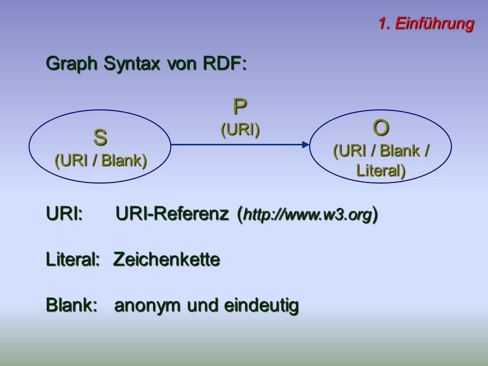 Graph Syntax von RDF: 1. Einführung URI: URI-Referenz ( http://www.w3.org ) Literal: Zeichenkette Blank: anonym und eindeutig S (URI / Blank) P(URI) O