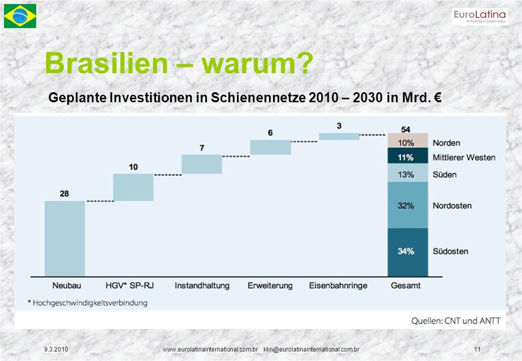9.3.2010www.eurolatinainternational.com.br kkn@eurolatinainternational.com.br11 Brasilien – warum? Geplante Investitionen in Schienennetze 2010 – 2030