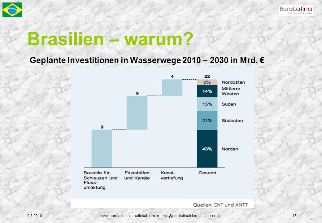 9.3.2010www.eurolatinainternational.com.br kkn@eurolatinainternational.com.br15 Brasilien – warum? Geplante Investitionen in Wasserwege 2010 – 2030 in