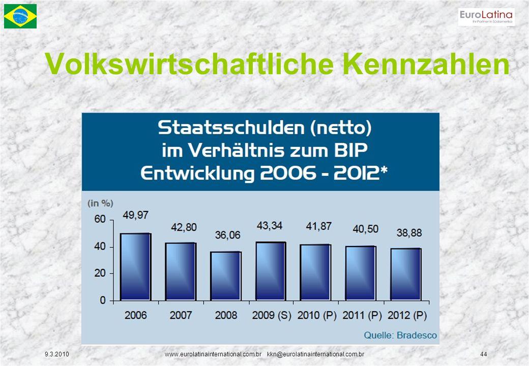 9.3.2010www.eurolatinainternational.com.br kkn@eurolatinainternational.com.br44 Volkswirtschaftliche Kennzahlen