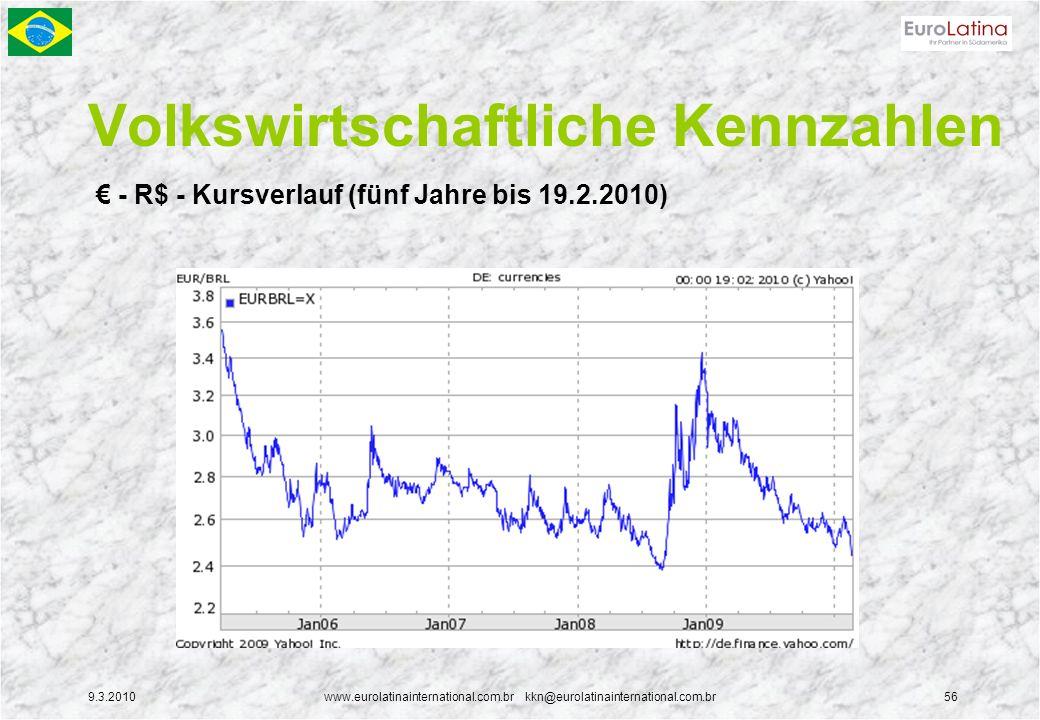 9.3.2010www.eurolatinainternational.com.br kkn@eurolatinainternational.com.br56 Volkswirtschaftliche Kennzahlen - R$ - Kursverlauf (fünf Jahre bis 19.