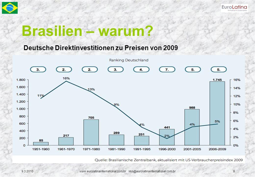 9.3.2010www.eurolatinainternational.com.br kkn@eurolatinainternational.com.br8 Brasilien – warum? Deutsche Direktinvestitionen zu Preisen von 2009