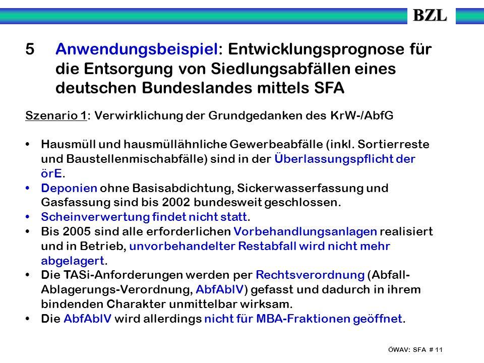 ÖWAV: SFA # 11 5 Anwendungsbeispiel: Entwicklungsprognose für die Entsorgung von Siedlungsabfällen eines deutschen Bundeslandes mittels SFA Szenario 1