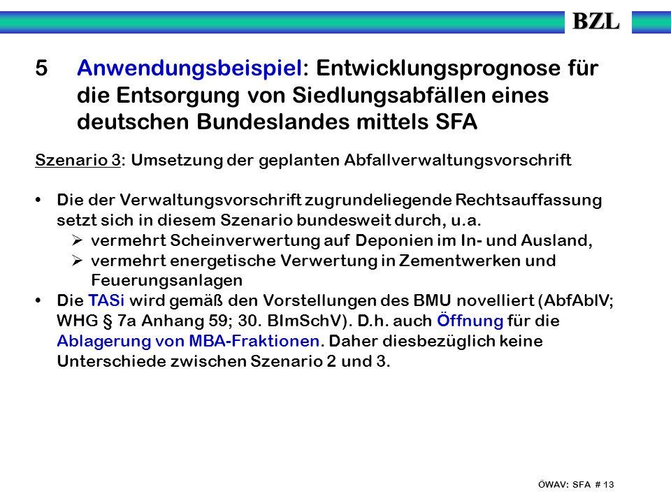 ÖWAV: SFA # 13 5 Anwendungsbeispiel: Entwicklungsprognose für die Entsorgung von Siedlungsabfällen eines deutschen Bundeslandes mittels SFA Szenario 3