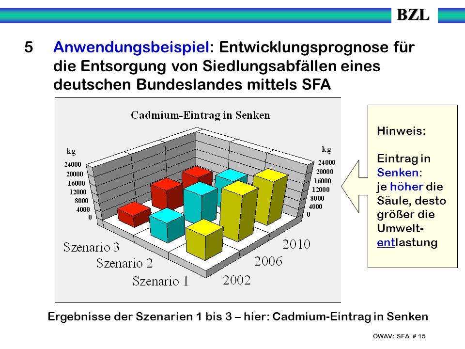 ÖWAV: SFA # 15 5 Anwendungsbeispiel: Entwicklungsprognose für die Entsorgung von Siedlungsabfällen eines deutschen Bundeslandes mittels SFA Ergebnisse