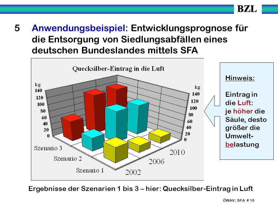 ÖWAV: SFA # 16 5 Anwendungsbeispiel: Entwicklungsprognose für die Entsorgung von Siedlungsabfällen eines deutschen Bundeslandes mittels SFA Ergebnisse