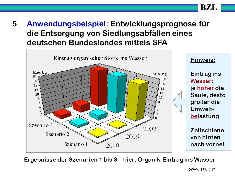 ÖWAV: SFA # 17 5 Anwendungsbeispiel: Entwicklungsprognose für die Entsorgung von Siedlungsabfällen eines deutschen Bundeslandes mittels SFA Ergebnisse