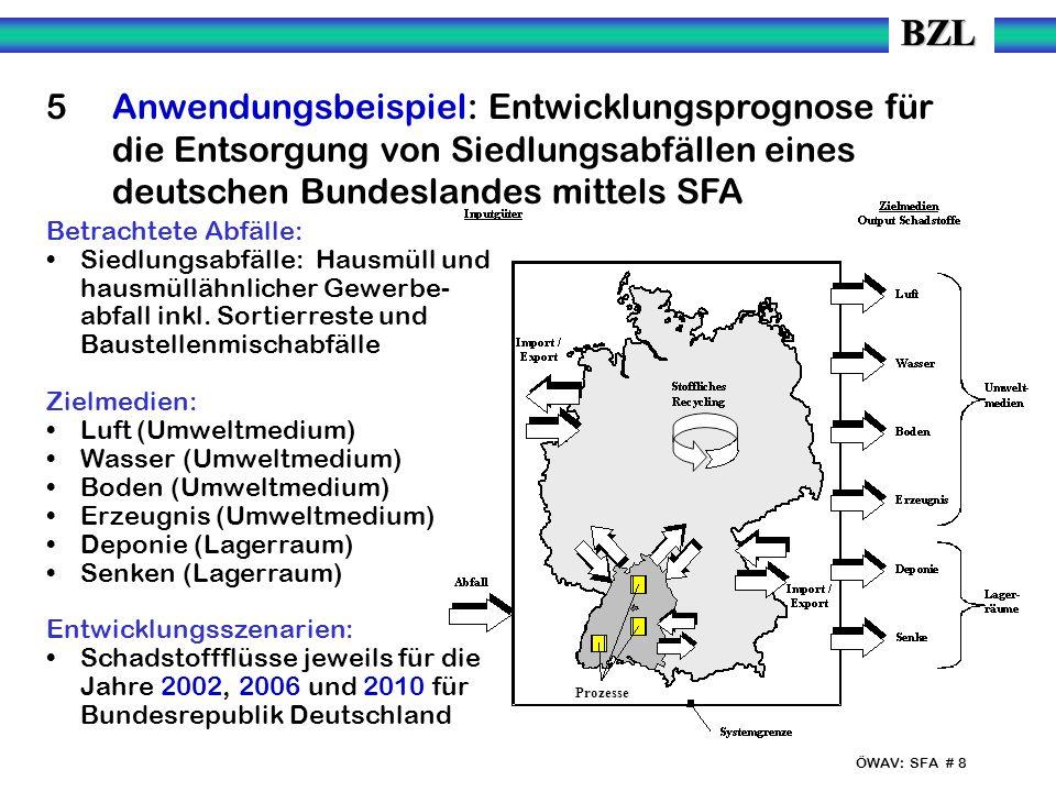 ÖWAV: SFA # 8 5 Anwendungsbeispiel: Entwicklungsprognose für die Entsorgung von Siedlungsabfällen eines deutschen Bundeslandes mittels SFA Betrachtete