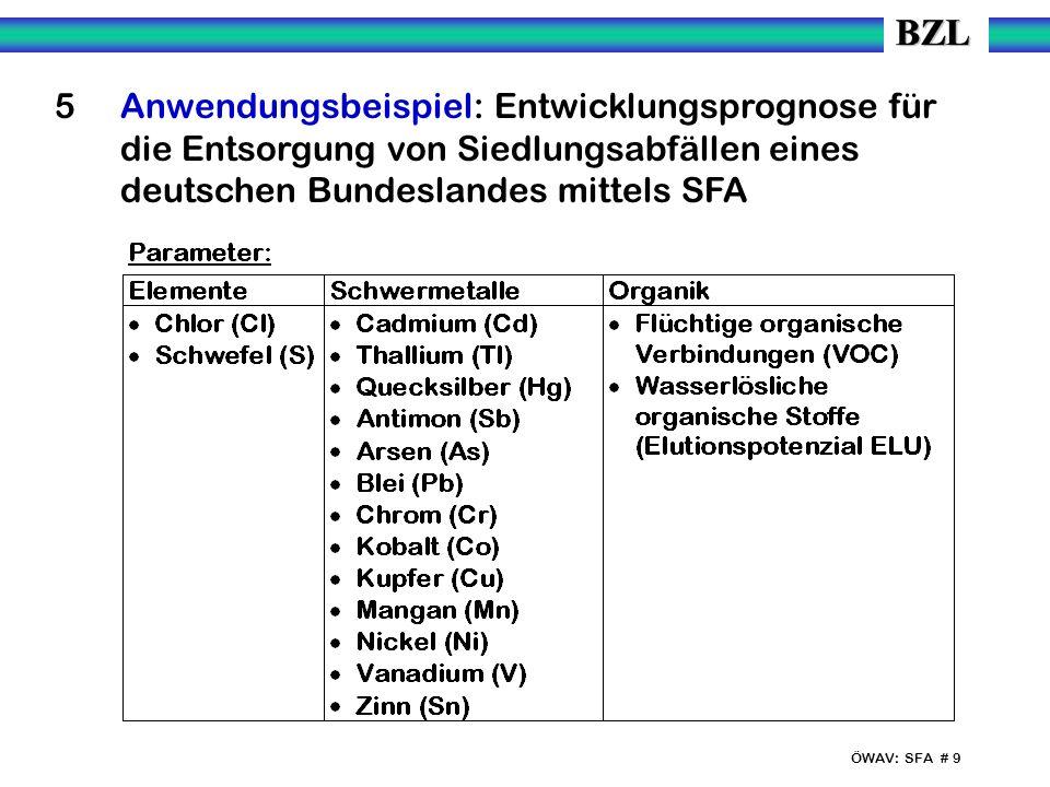ÖWAV: SFA # 9 5 Anwendungsbeispiel: Entwicklungsprognose für die Entsorgung von Siedlungsabfällen eines deutschen Bundeslandes mittels SFA