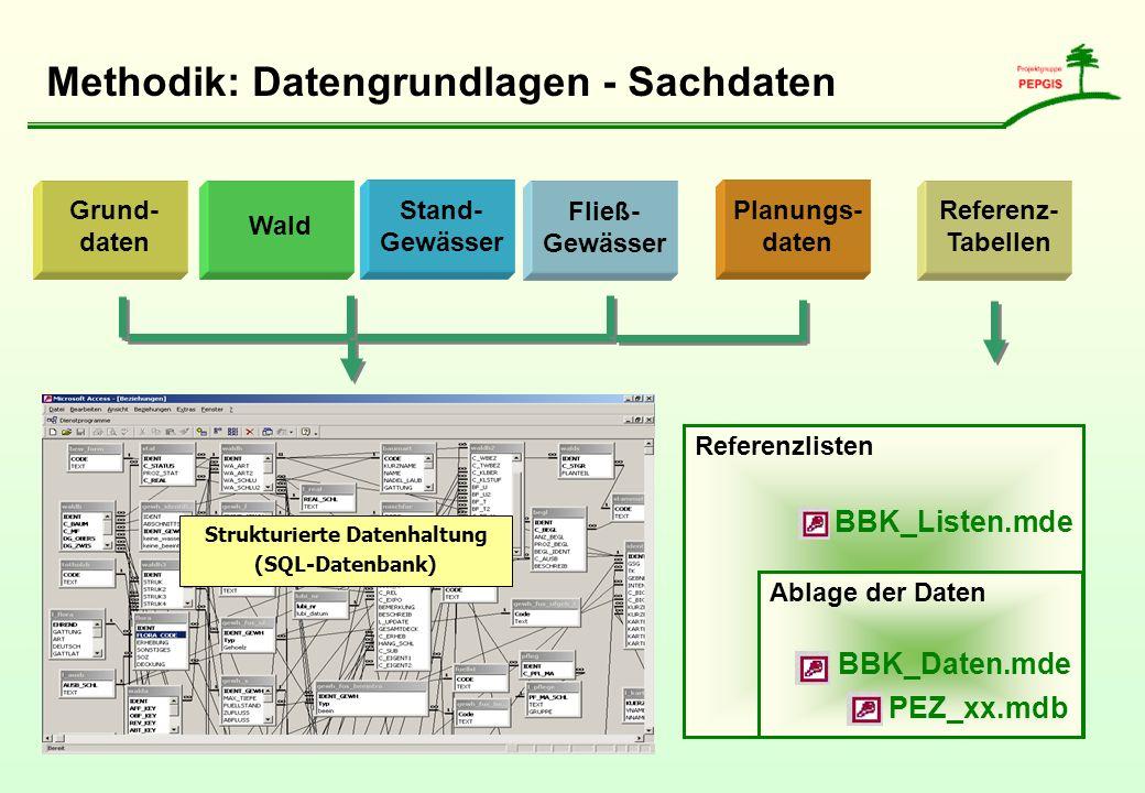 Methodik: Datengrundlagen - Sachdaten Stand- Gewässer Grund- daten Wald Referenz- Tabellen Referenzlisten BBK_Listen.mde Ablage der Daten BBK_Daten.md