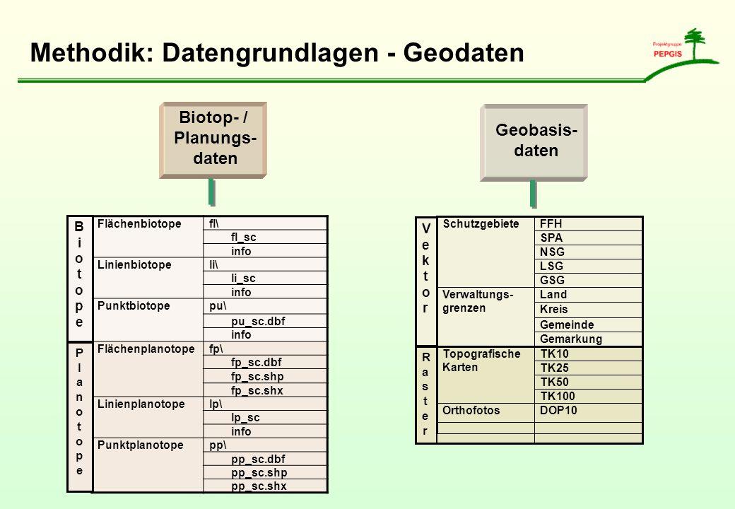 Methodik: Datengrundlagen - Geodaten Biotop- / Planungs- daten Flächenbiotopefl\ fl_sc info Linienbiotopeli\ li_sc info Punktbiotopepu\ pu_sc.dbf info
