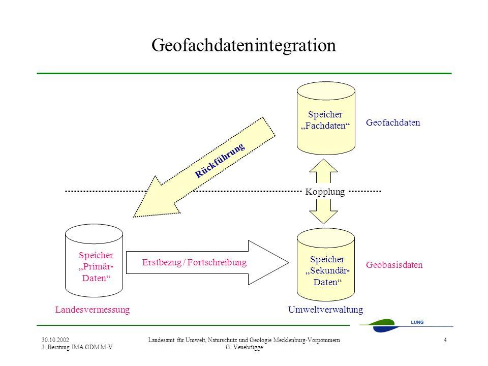 30.10.2002 3. Beratung IMA GDM M-V Landesamt für Umwelt, Naturschutz und Geologie Mecklenburg-Vorpommern G. Venebrügge 4 Geofachdatenintegration Speic