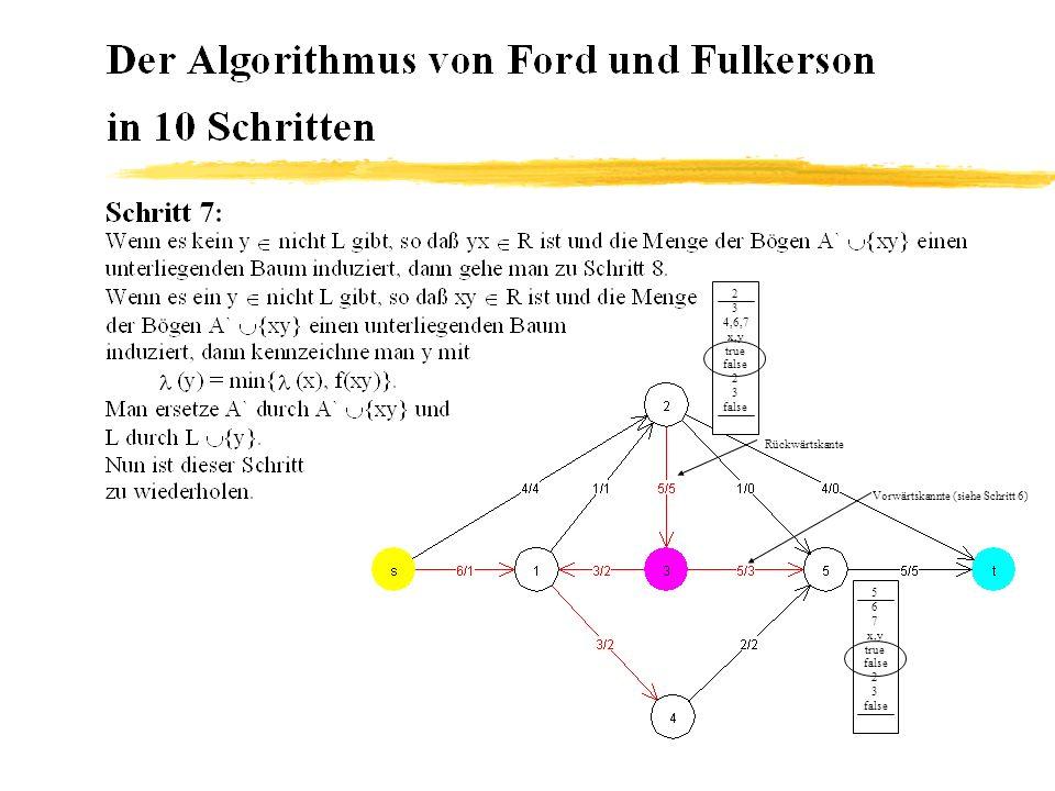 Vorwärtskannte (siehe Schritt 6) Rückwärtskante 5 6 7 x,y true false 2 3 false 2 3 4,6,7 x,y true false 2 3 false