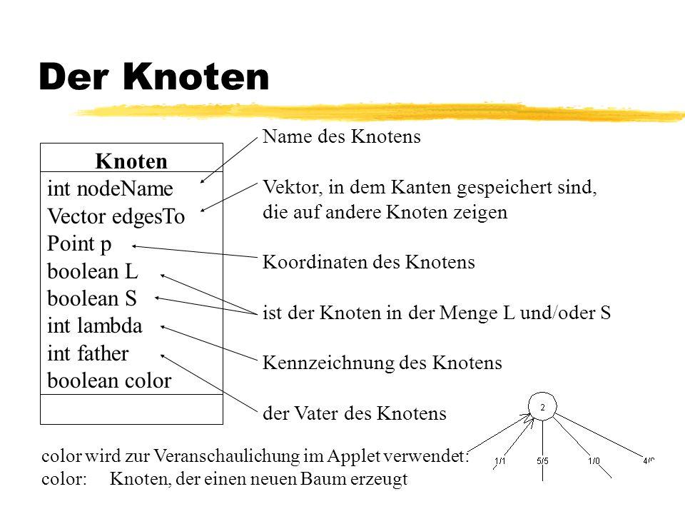 Der Knoten Knoten int nodeName Vector edgesTo Point p boolean L boolean S int lambda int father boolean color color wird zur Veranschaulichung im Applet verwendet: color:Knoten, der einen neuen Baum erzeugt Name des Knotens Vektor, in dem Kanten gespeichert sind, die auf andere Knoten zeigen Koordinaten des Knotens ist der Knoten in der Menge L und/oder S Kennzeichnung des Knotens der Vater des Knotens