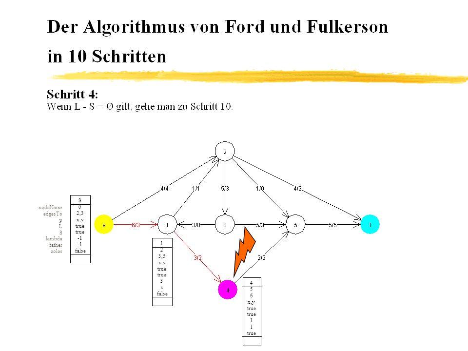 S 0 2,3 x,y true false 4 5 6 x,y true false 3 1 false nodeName edgesTo p L S lambda father color 5 6 7 x,y false 0 false 3 4 2,6 x,y false false 1 2 3,4 x,y true 6 0 true 2 3 4,6,7 x,y true false 4 0 false Von Knoten 1 erreichbarer Knoten t 1 x,y false 0 false Knoten 2 wurde von s gekennzeichnet, d.h.