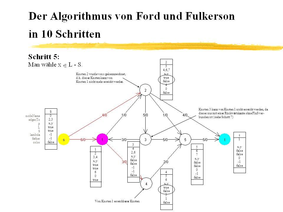 4 5 6 x,y true false 3 1 false S 0 2,3 x,y true false nodeName edgesTo p L S lambda father color 5 6 7 x,y true false 1 2 false 3 4 2,6 x,y true false 5 2 false 1 2 3,5 x,y true 6 0 false 2 3 4,6,7 x,y true false 0 1 true Von Knoten 1 erreichbarer Knoten Von Knoten 2 erreichbare Knoten Diese Kante erfüllt die Kriterien einer Vor- wärtskante nicht mehr.