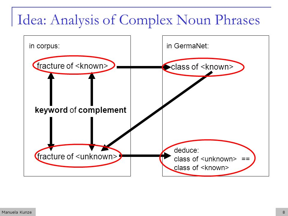 Manuela Kunze8 Idea: Analysis of Complex Noun Phrases fracture of keyword of complement fracture of in corpus: class of deduce: class of == class of in GermaNet: