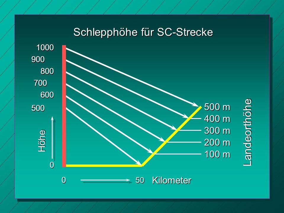Schlepphöhe für SC-Strecke 0 Landeorthöhe Höhe Kilometer 500 50 600 100 m 700 200 m 800 300 m 900 400 m 1000 500 m