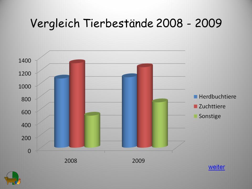 Vergleich Tierbestände 2008 - 2009 22 weiter