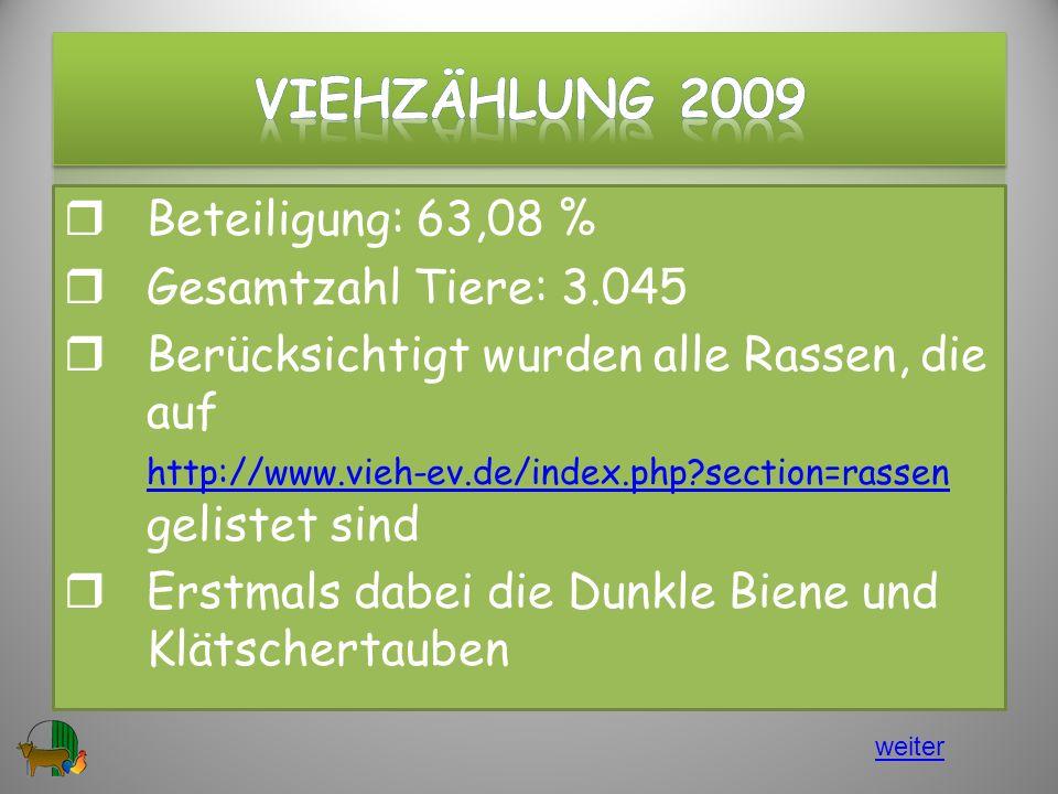 Beteiligung: 63,08 % Gesamtzahl Tiere: 3.045 Berücksichtigt wurden alle Rassen, die auf http://www.vieh-ev.de/index.php?section=rassen gelistet sind http://www.vieh-ev.de/index.php?section=rassen Erstmals dabei die Dunkle Biene und Klätschertauben 3 weiter