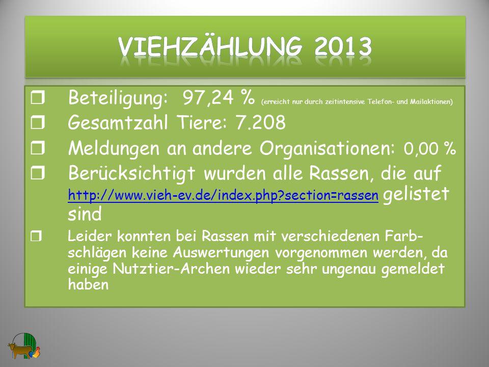 Beteiligung: 97,24 % (erreicht nur durch zeitintensive Telefon- und Mailaktionen) Gesamtzahl Tiere: 7.208 Meldungen an andere Organisationen: 0,00 % Berücksichtigt wurden alle Rassen, die auf http://www.vieh-ev.de/index.php?section=rassen gelistet sind http://www.vieh-ev.de/index.php?section=rassen Leider konnten bei Rassen mit verschiedenen Farb- schlägen keine Auswertungen vorgenommen werden, da einige Nutztier-Archen wieder sehr ungenau gemeldet haben 2