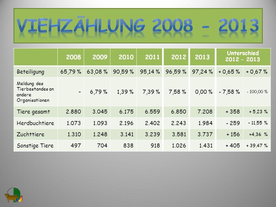 200820092010201120122013 Unterschied 2012 - 2013 Beteiligung65,79 %63,08 %90,59 %95,14 %96,59 %97,24 %+ 0,65 %+ 0,67 % Meldung des Tierbestandes an an