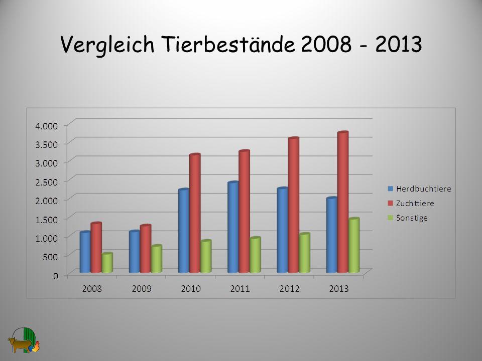 Vergleich Tierbestände 2008 - 2013 30