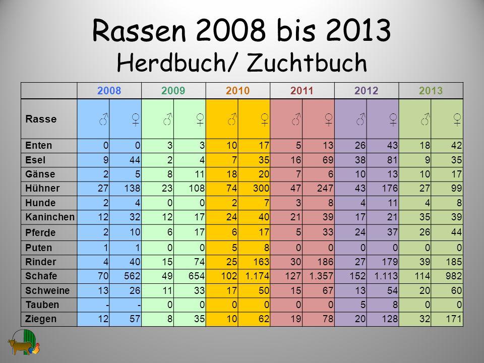 Rassen 2008 bis 2013 Herdbuch/ Zuchtbuch 200820092010201120122013 Rasse Enten0033101751326431842 Esel9442473516693881935 Gänse2581118207610131017 Hühn