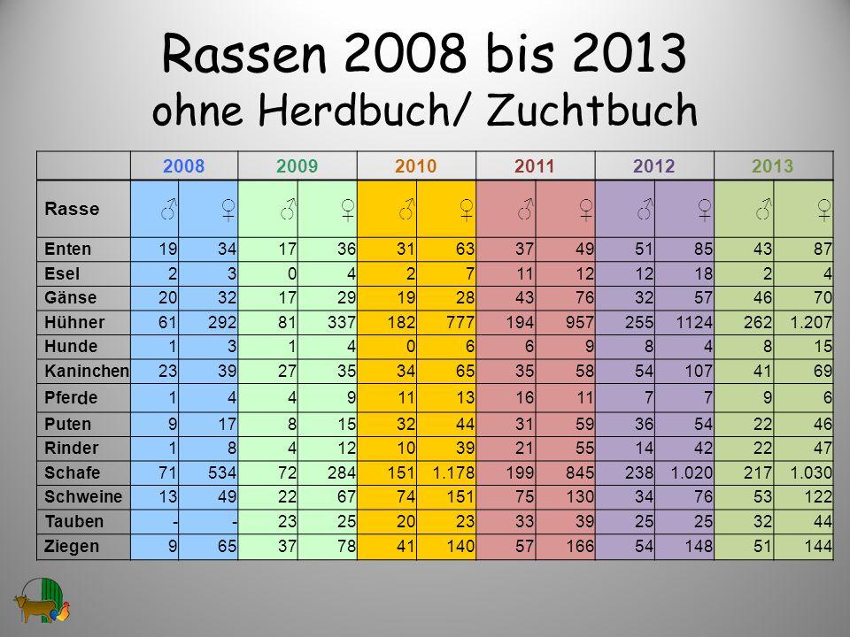Rassen 2008 bis 2013 ohne Herdbuch/ Zuchtbuch 200820092010201120122013 Rasse Enten193417363163374951854387 Esel2304271112 1824 Gänse203217291928437632