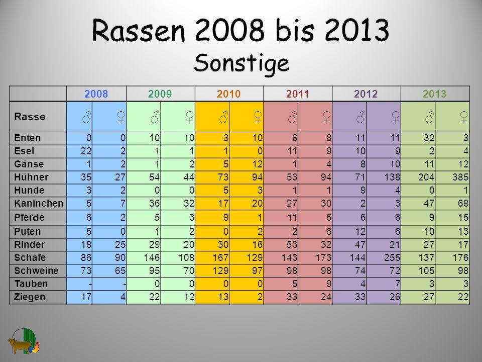 Rassen 2008 bis 2013 Sonstige 200820092010201120122013 Rasse Enten0010 3 6811 323 Esel222111011910924 Gänse1212512148101112 Hühner35275444739453947113