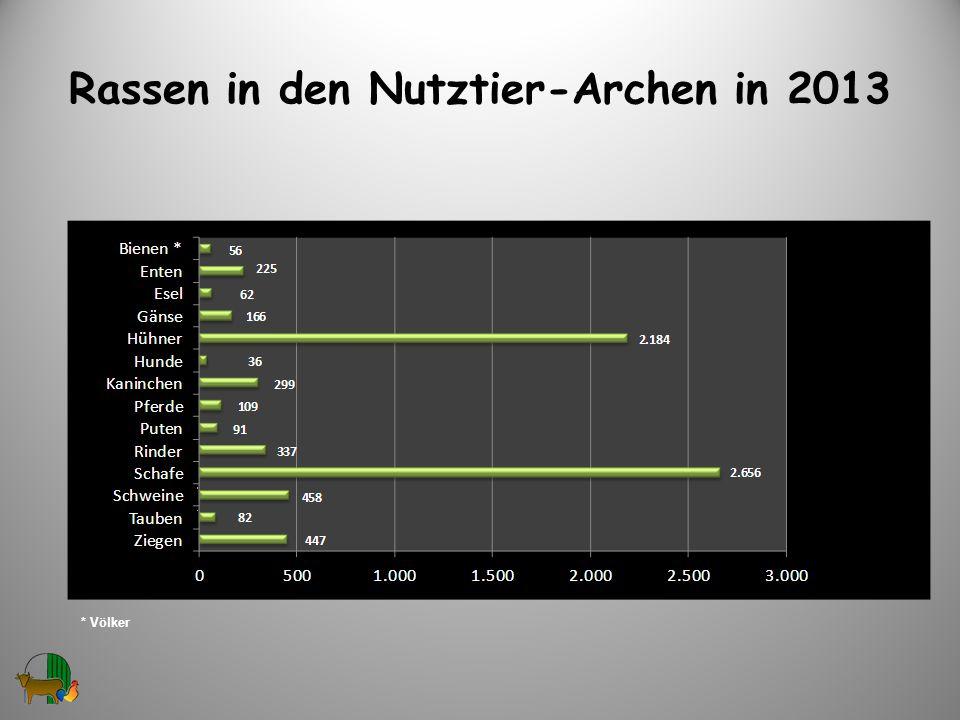 Rassen in den Nutztier-Archen in 2013 4 * Völker
