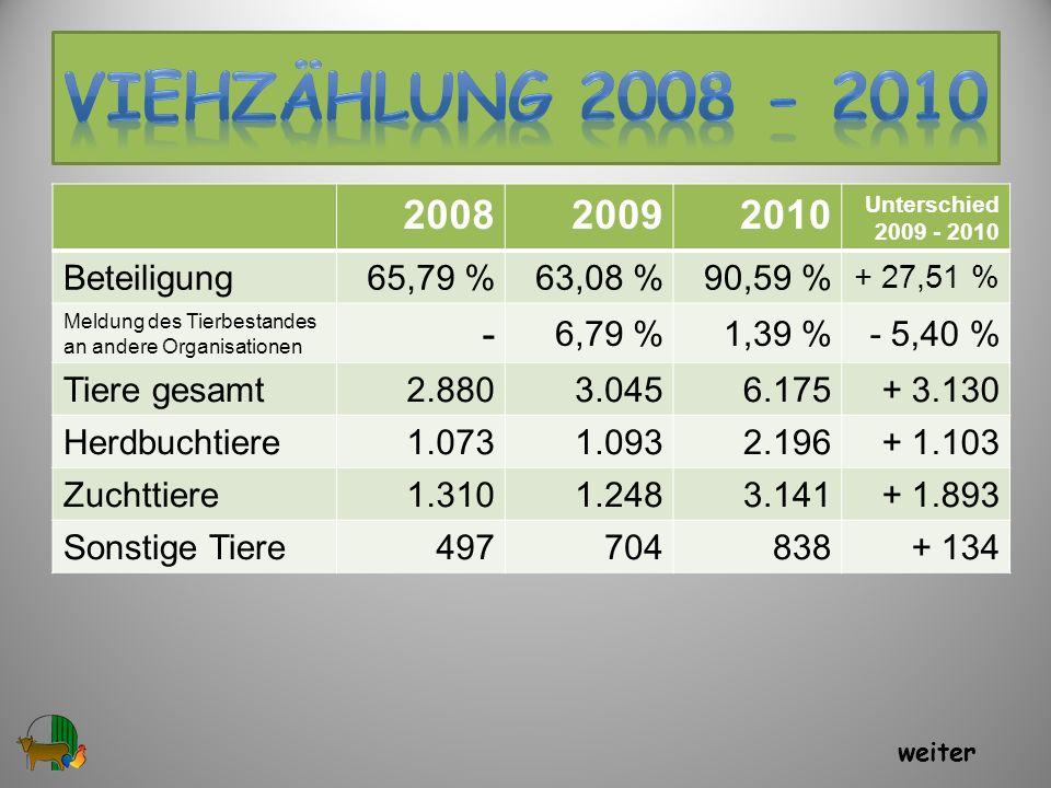 200820092010 Unterschied 2009 - 2010 Beteiligung65,79 %63,08 %90,59 % + 27,51 % Meldung des Tierbestandes an andere Organisationen - 6,79 %1,39 %- 5,4
