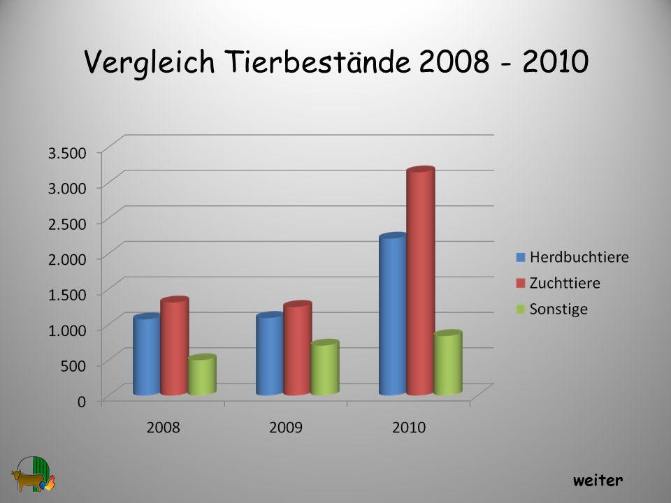 Vergleich Tierbestände 2008 - 2010 27 weiter