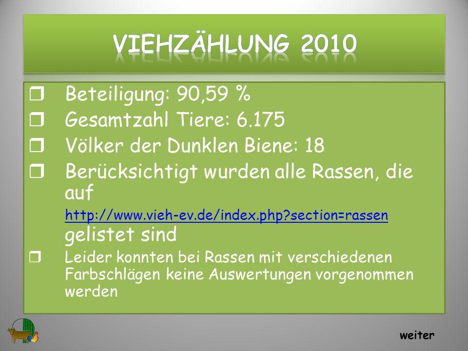 Beteiligung: 90,59 % Gesamtzahl Tiere: 6.175 Völker der Dunklen Biene: 18 Berücksichtigt wurden alle Rassen, die auf http://www.vieh-ev.de/index.php?s