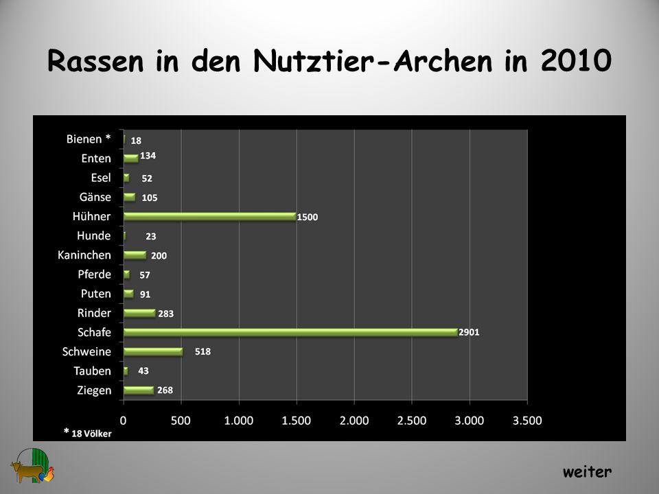 Rassen in den Nutztier-Archen in 2010 5 weiter